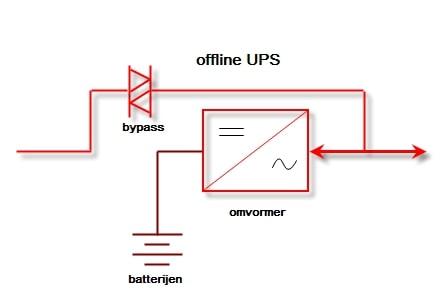 Bộ lưu điện Offline