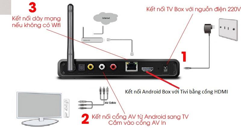 kt_ni_camera_vi_tivi_bng_Android_box