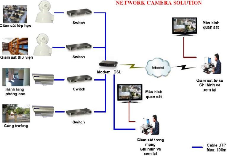 Mô hình hệ thống camera ip