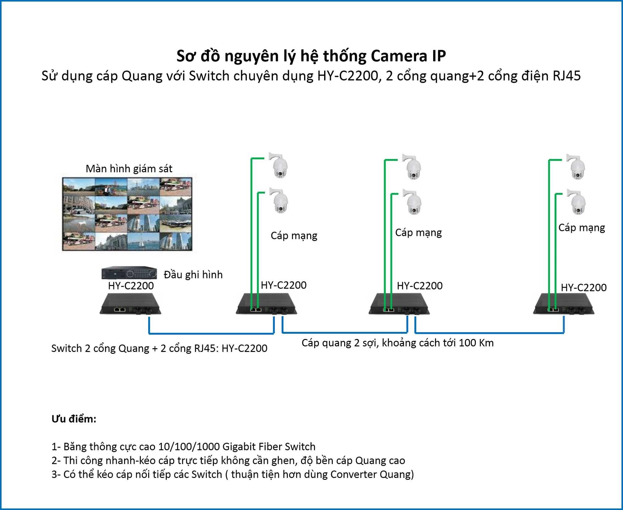 Mô hình lắp đặt camera ip