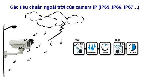 tiêu chuẩn chống nước IP