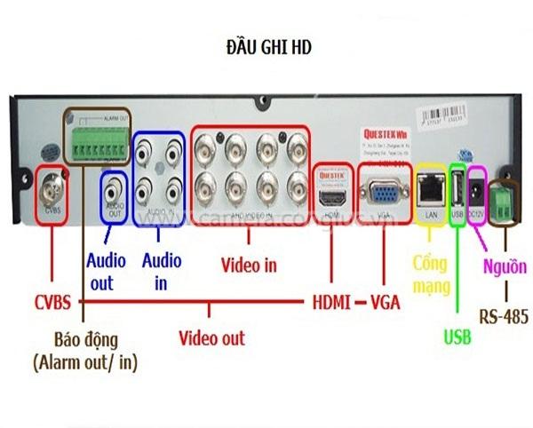 đầu ghi có cổng audio