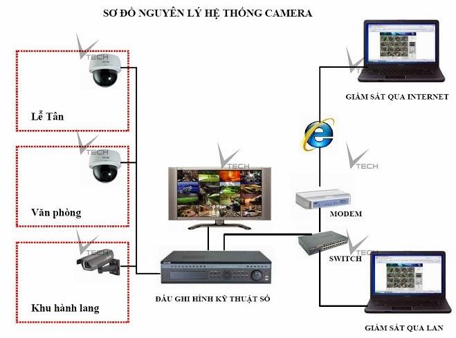 sơ đồ hệ thống camera giám sát chuyên dụng