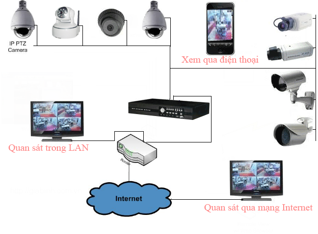 5 điểm cần ghi nhớ khi chọn camera giám sát cho gia đình bạn